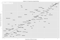 A new list shows JavaScript, Java, and PHP remain the most popular programming languages... but Apple's Swift is climbing rapidly.