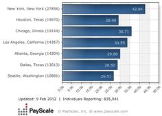 uber pay rate los angeles