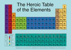 """""""Heroic Table of Elements"""", where superheroes and villains from both DC and Marvel comics are displayed in a periodic table along with some facts about each figure, such as, the date of first appearance, 'Heroic' number (a number that represents the overall 'power' of a character), team affiliation, etc"""