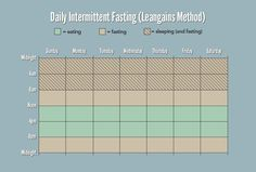 The Beginner's Guide to Intermittent Fasting (and a chart of the Leangains daily intermittent fasting)