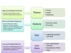 agile epics to user stories - Google Search