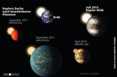 Nasa-Entdeckung: Der Cousin der Erde – was wir über ihn wissen, was nicht http://on.welt.de/1DzhuEZ