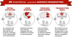 5 Deadly Retargeting Mistakes
