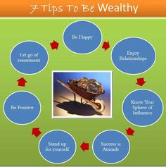 Start building real wealth today by following 7 tips and know how to be rich and happy for ever