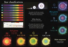 Tetryonics 73.03 - Stellar classification organizes stars according to their material densities, physical size and overall spectral energy emissions