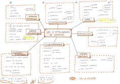 sketchnote-intelligences-multiples.jpg (1532×1074)