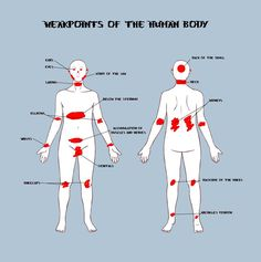 Pressure points are specific sensitive points or areas that can be tapped for many uses. Description from pinterest.com. I searched for this on bing.com/images