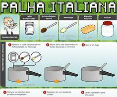 Como eles são bem nerds, fizeram uma receita ilustrada ao estilo deles. A receita é bem simples: palha italiana.