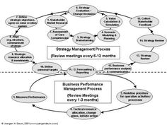 Approaching the next level of shareholder value management – the art of corporate performance management (part 2)