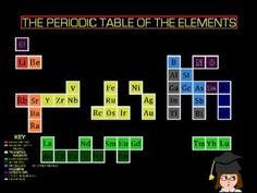 Best way to learn the elements periodic table song day 1 earth my bus driver started singing this one day and im going to sing it until i can get all of the elements can you urtaz Images