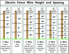 6 Best Cool Tips: Small Fence Pallet Wood small fence dog.Backyard Fence Grey garden fencing tips. Pig Fence, Goat Fence, Pasture Fencing, Deer Fence, Horse Fencing, Farm Fence, Backyard Fences, Pallet Fence, Fence Art