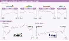 Ecopetrol y Avianca con mal 2014 en Wall Street