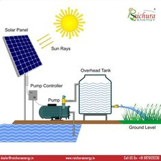 Raichura Energy is one of India's leading solar power company providing innovative solutions for homes as well as for industry, roof tops and utilities. For more information visit: Www.raichuraenerg... or call on us @ 91 98791 20230. #PowerGeneration #RaichuraEnergy #India #Power #Climate #Solar #SolarPower #Junagadh #TalalaGir #Gujarat #Solar_Panels_India #Solar_Panels #Solar_Energy