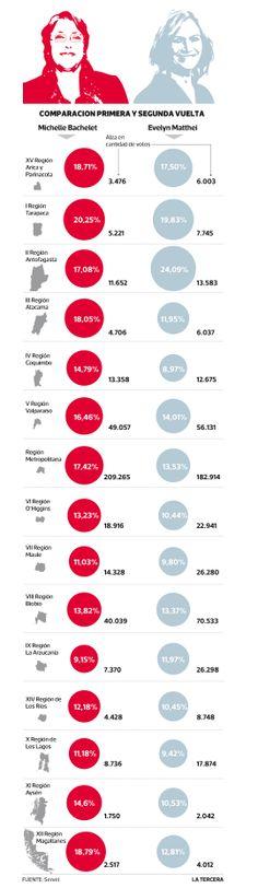 Comparación primera y segunda vuelta. #Chile #elecciones2013