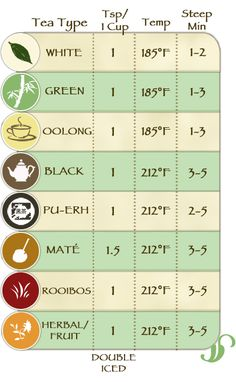 tea brewing chart -- [Tip: Double the amount of tea you use when making iced tea! Tip: when resteeping your tea, add another minute to the steep time, this is because the tea needs longer to draw out the flavor. ]