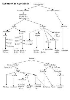Evolution of Global Alphabets