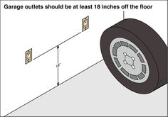 Electrical Code, Outlets, Wall Outlet