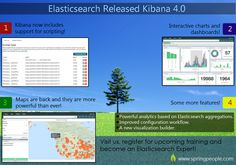 #Elasticsearch Released Kibana 4.0 Look at some of its amazing features. #Software #Development