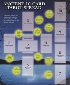 This guide is used to learn and lay out the ancient 10-card Celtic Cross Tarot Spread. This spread is used to determine the order in which cards are chosen and laid out, helping you to answer the questions posed. Also included are instructions to help understand what each tarot card means, both upright and reversed. $3.00
