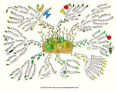 personal growth images | personal-growth-mind-map