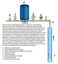 How well water pump and pressure systems work? Water Filtration System, Water Systems, Well Water System, Water Well Drilling, Low Water Pressure, How To Make Drinks, Water Purification, Water Treatment, Water Supply