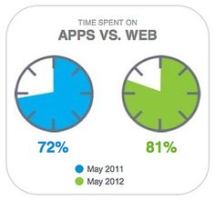 Nielsen found that US mobile device owners were spending 81 percent of their time in apps vs. on the mobile web.