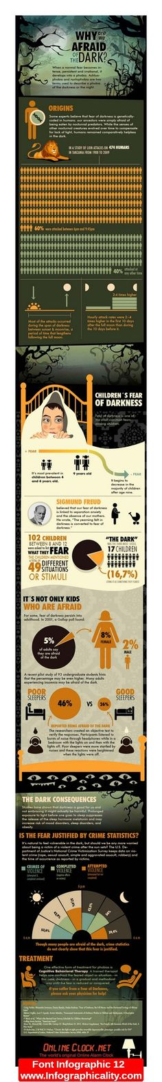 Why are we Afraid of the Dark? infographic I don't like how many icons they used in it