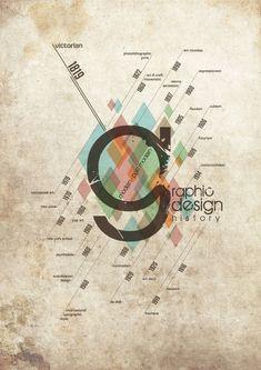 Graphic Design History Timeline (Modern - Post Modern Era, by Vincent Hadi Wijaya, via Behance