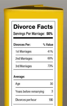 The celebrity marriage duration equation - kottke.org