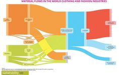 Material flows in the fashion industry. As far as I know this is the first attempt to bring together and harmonize data from various sources to have a general picture.  #fashion #sustainablefashion #sustainability #materialsflow #renewable #recycle #infographic #textiles #manmade #jewellery #footwear #circulareconomy #fibres #leather #leathergoods #postconsumer #postconsumerwaste #materials #resources