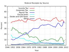 Taxation in the United States - Wikipedia, the free encyclopedia