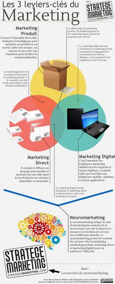 Les 3 leviers clés du marketing infographie (par: http://www.StrategeMarketing.com)