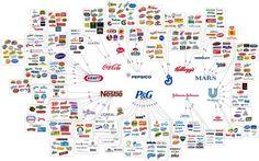 Några få företag äger en väldigt stor del av matmarkanden
