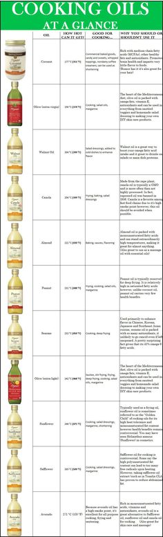 Great reference for subbing oils out in LEAP Diet recipes!