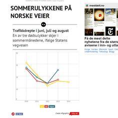 Her ser du flere eksempler på mine forsøk med nyhetsgrafikk og visualisering.