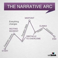 ‏@Writers_Artists Cut-out and keep: making sure your character keeps moving forward, with the narrative arc