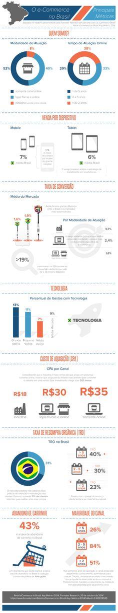 Pesquisa Forrester E-Commerce Brasil - parte 1