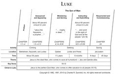 006 The Gospel According to Luke is one of the four canonical