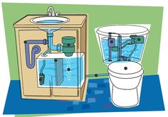 Greywater Inspection http://www.nachi.org/greywater-inspection.htm #Green