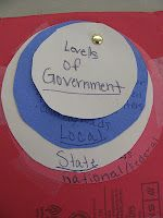 Levels of the government chart: Great visual!
