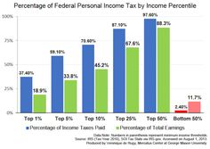 This bar graph includes the share of total earnings based on adjusted gross income (AGI) paid for income taxes among various income percentiles.