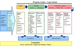Logic Model Front from Program Development from University Wisconsin Cooperative Extension
