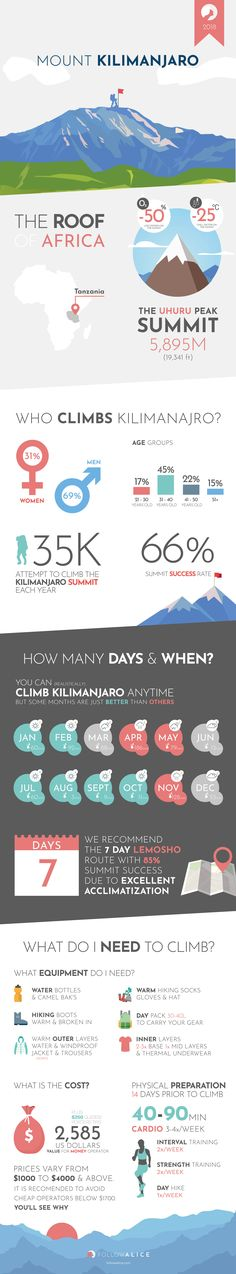 Everything you need to know if you want to climb Kilimanjaro