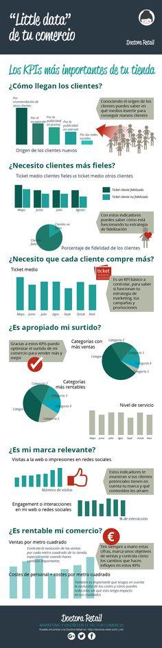 Hola: Una infografía sobrelos KPI más importantes para tu Tienda. Vía Un saludo