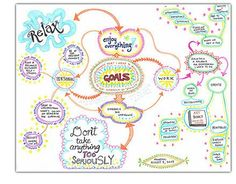 Mind map for planning a more balanced life. Combine what you desire with ideas on how to bring it into your life. - Links to a tutorial on learning how to create a mind map. Mind Maps, Mind Map Art, Blank Mind Map, Mind Map Examples, Essay Examples, Sketch Notes, Map Sketch, Therapy Tools, Play Therapy