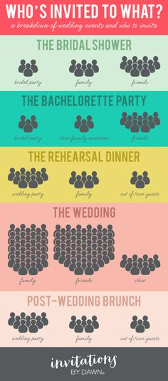 Who's invited to what? Wedding Break Down