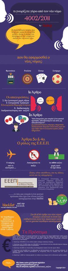 Ο νόμος για τον διαδικτυακό τζόγο μέσα από Infographic