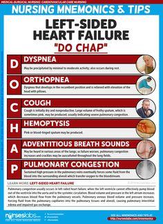 Cardiovascular Care Nursing Mnemonics and Tips - Nurseslabs                                                                                                                                                                                 More