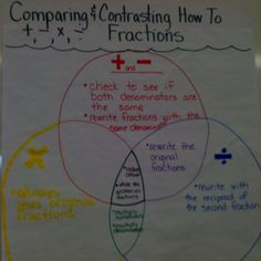Comparing the steps of adding, subtracting, multiplying and dividing fractions.  Cute.  By Lisa Nirganakis.