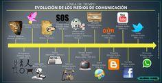Linea del tiempo de la Evolución de los Medios de Comunicación. ManuelEBaher Photoworks @manuelebaher Manuel Baher